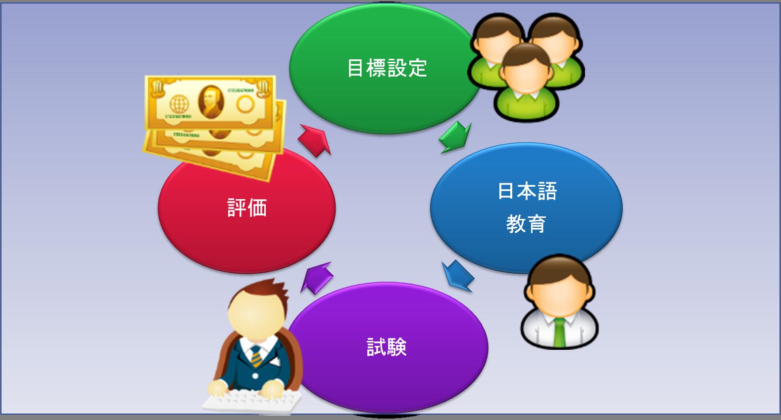 日本語能力強化への取り組み
